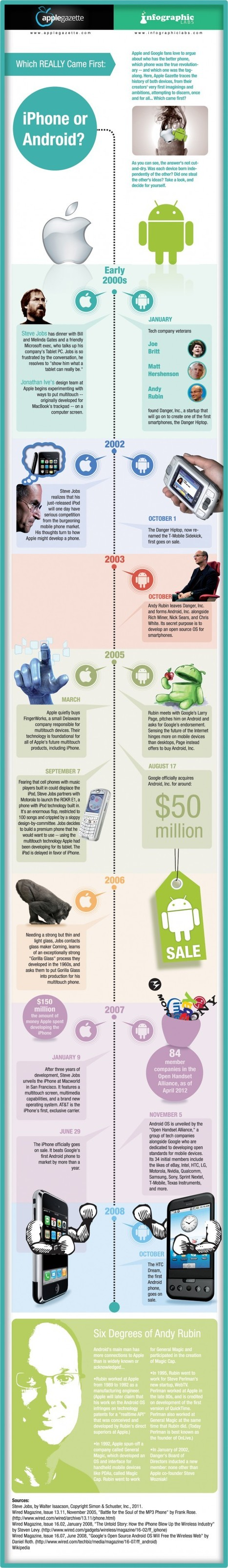 Which Mobile Platform you Prefer Using: iPhone or Android? | #TRIC para los de LETRAS | Scoop.it