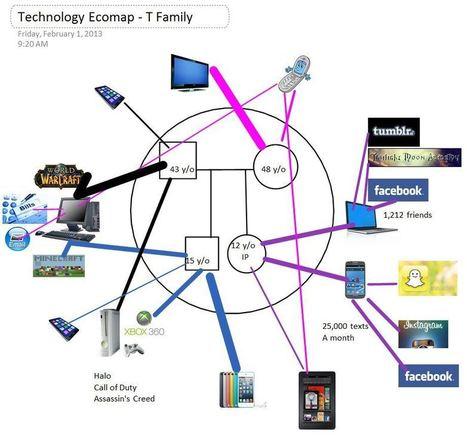 Bridging the Digital Divide in Social Work Practice: Technology Ecomaps | Evidence Based Practice in Social Work | Scoop.it