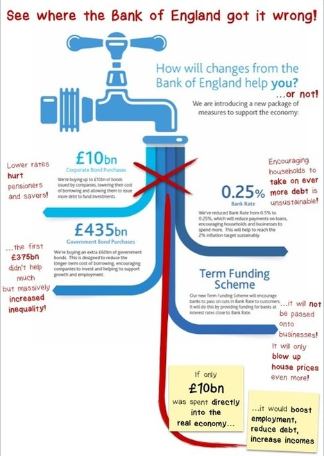 How will changes from the Bank of England (not) help you? (Infographic) | The Money Chronicle | Scoop.it