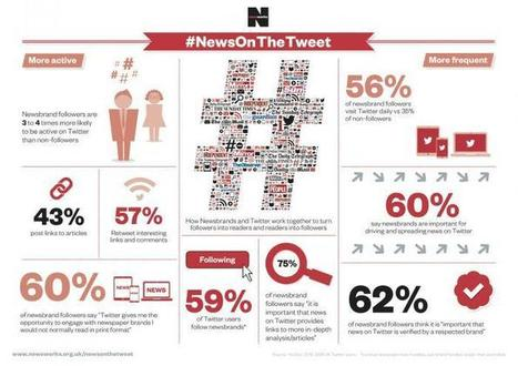 How Twitter brings new audiences to newspaper brands | Twitter Blogs | Digital PR and New Media Channels | Scoop.it
