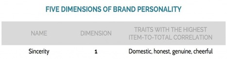 The Five Dimensions of Brand Personality | Pivotcon | Brand Communities | Scoop.it