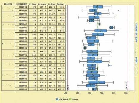 La datavisualisation optimise la performance - Les Échos | 1_Marché et consommateur | Scoop.it