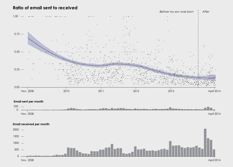 The Change My Son Brought, Seen Through Personal Data | Journalisme graphique | Scoop.it