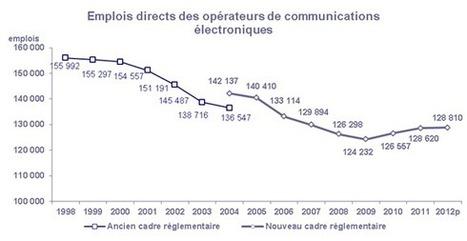 Free Mobile n'a pas eu d'effet dévastateur pour les télécoms | Geeks | Scoop.it