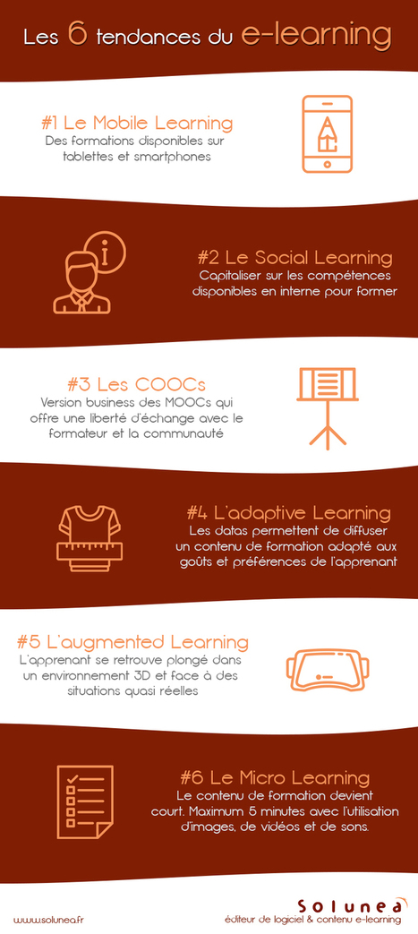Les 6 tendances du e-learning à suivre de près | Blog Solunea e-learning | Enseñar Geografía e Historia en Secundaria | Scoop.it