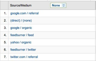 Google+ Referral Traffic Possible to Track, Unlike Buzz -  louisgray.com | The Google+ Project | Scoop.it
