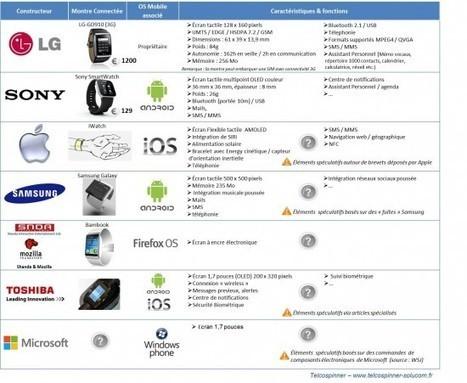 La SmartWatch (montre connectée) : un must-have pour 2013 ? | Nouveaux marchés - Telcospinner | Scoop.it