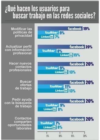 ¿Qué hacen los usuarios para buscar trabajo en redes sociales? | redes sociales | Scoop.it
