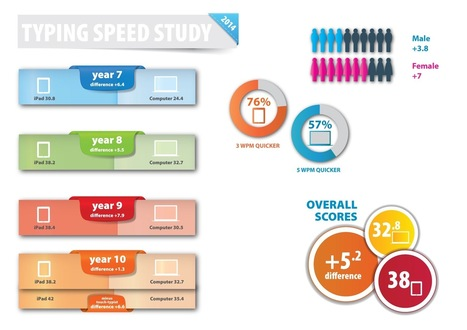 iPad vs PC: typing speeds for students | iPads in the Classroom | Scoop.it