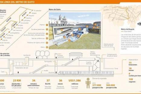 Quito está un paso adelante de Bogotá en movilidad con la construcción del metro   Marketing Experiencial Hoy   Scoop.it