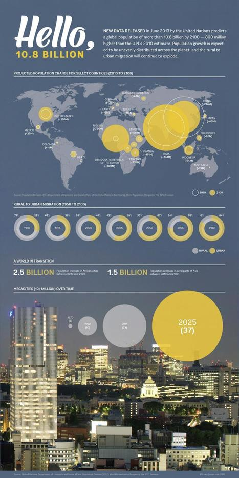 The Global Population in 2100 | Urban geography | Scoop.it