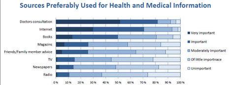 Résultats de l'enquête HON sur la recherche santéonline | Veille Pharma | Scoop.it