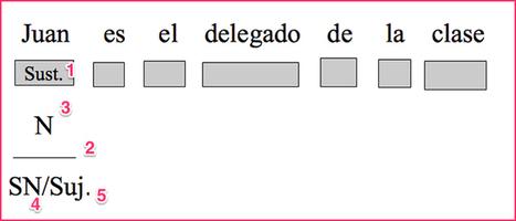 ¿Para qué sirve la Sintaxis? - Magazine INED21   Contenidos educativos digitales   Scoop.it