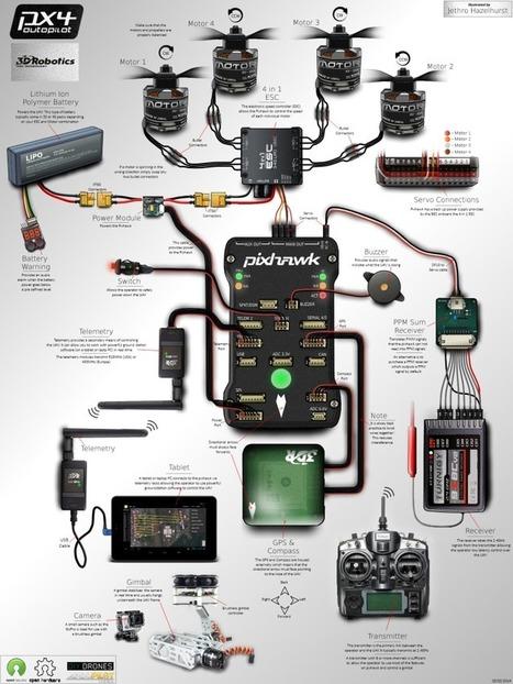 Pixhawk Infographic | Drone | Scoop.it