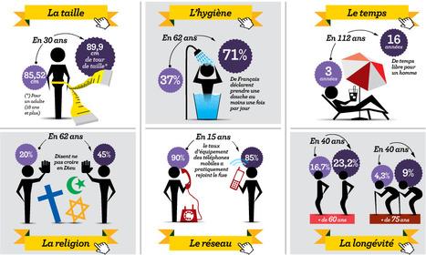 Famille, argent, loisirs... : les Français ont changé, grandi et grossi... | infographics2day | Scoop.it