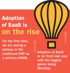 2014 HR Service Delivery and Technology Survey Results | HR Transformation | Scoop.it