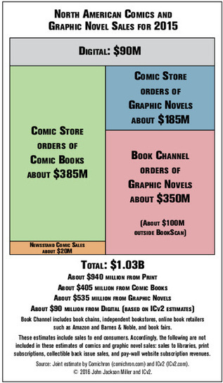 Digital Comics Made a Paltry $90 Million in 2015 | Pobre Gutenberg | Scoop.it