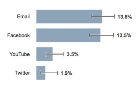 Email Beats Facebook And Twitter For Driving Purchases, Especially Amongst High Earners [STUDY] | Social Media | Scoop.it