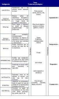 Blog sobre Psicología Educativa | Psicología Educacional | Scoop.it