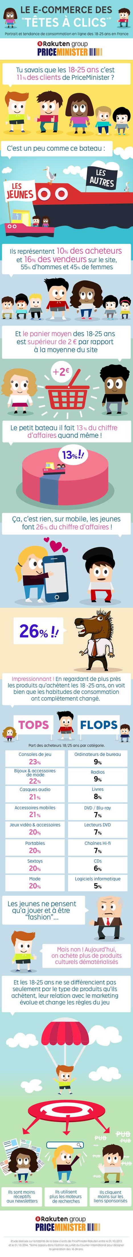 La consommation sur Internet des 18-25 ans - Etude PriceMinister | Actu et stratégie e-commerce | Scoop.it