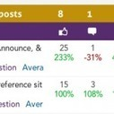 Post Visualizer: Compare & Analyze Groups of Posts | Facebook Stats | Scoop.it