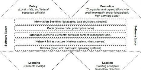 Critical Software Studies Map | Tom Liam Lynch | The Programmable City | Scoop.it