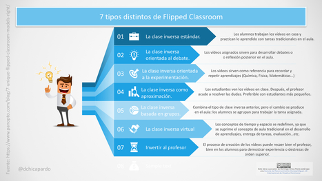 7 tipos de Flipped Classroom #infografia #infographic #education | Linguagem Virtual | Scoop.it