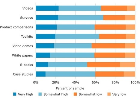 Video Marketing Works For B2B, Too: Insights From The Software Benchmark ... - Business 2 Community | Lead Generation | Scoop.it