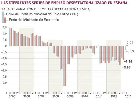 El INE revela que toda la creación de empleo se debe al 'efecto verano' | coantabilidad | Scoop.it