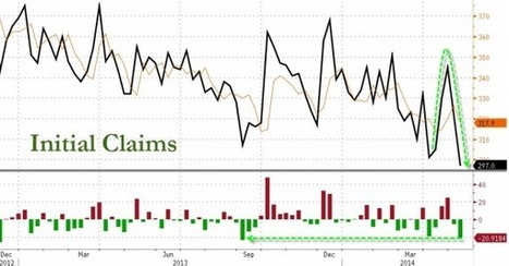 Initial Claims Plunge To Lowest Since May 2007 | Zero Hedge | TRENDS | Scoop.it
