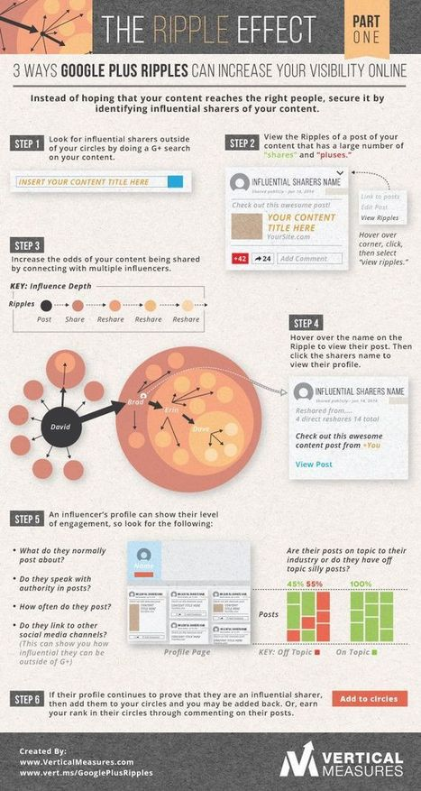 Social Media  ツ | Intriguing Connections | Scoop.it