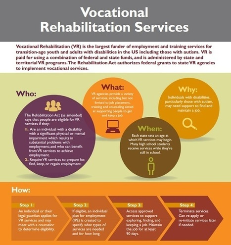 Drexel Releases Report on Vocational Rehabilitation | Dyslexia, Dyspraxia, ADD, ADHD, LD, Autism (etc. conspiracy labels out there)  Education Tools & Info | Scoop.it