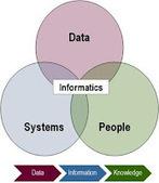 Nanoinformatics: Making sense out of nanotechnology information ...   NanoTechnology Revolution   Scoop.it