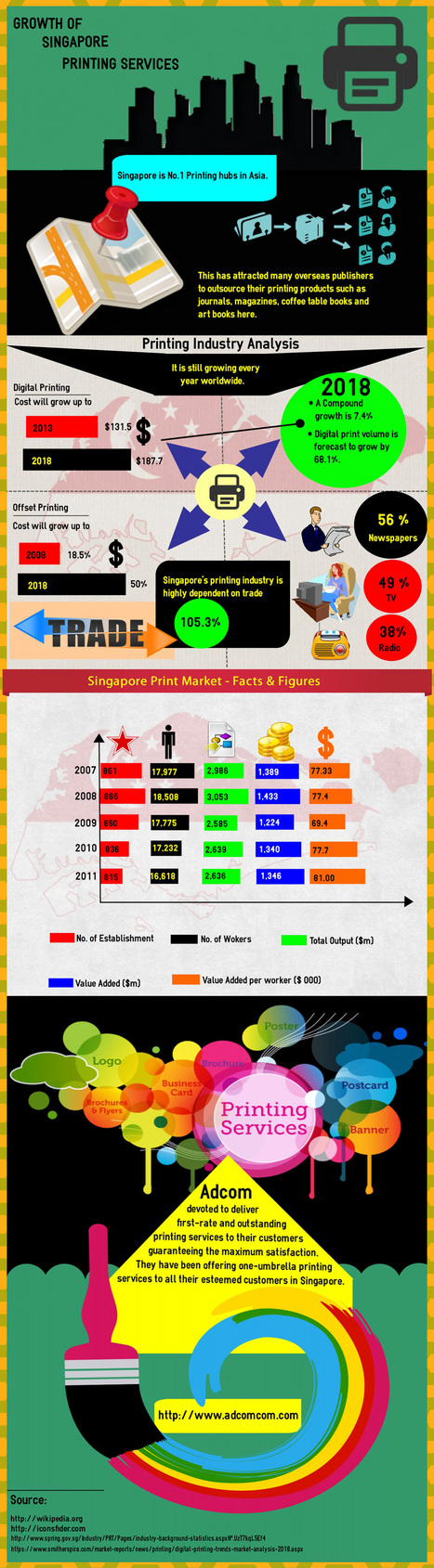 Growth of Printing Services in Singapore   infographicsmaker   Scoop.it