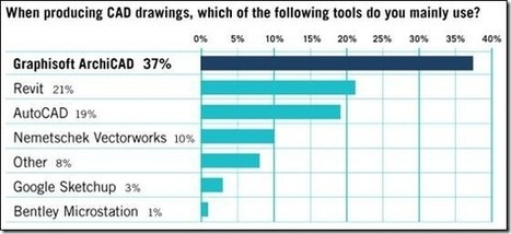 Cadimage Blog » BIM Survey shows Graphisoft ArchiCAD as the ... | BIM Cloud Services by Stratus New Zealand Ltd | Scoop.it