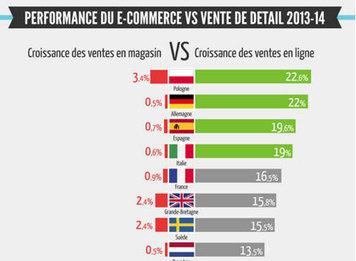 L'avenir des achats en ligne: en route vers le commerce Omni-canal | Business, marché du luxe, e-commerce et omnicanalité | Scoop.it