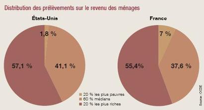 Les mythes sur les inégalités en France et aux Etats-Unis - iFRAP   Inégalités économiques entre la France et les Etats-Unis   Scoop.it