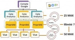 Configurer un compte analytics | Google's Tools | Scoop.it