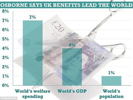 Britain has 1% of world population but spends 7% of all benefits | ESRC press coverage | Scoop.it