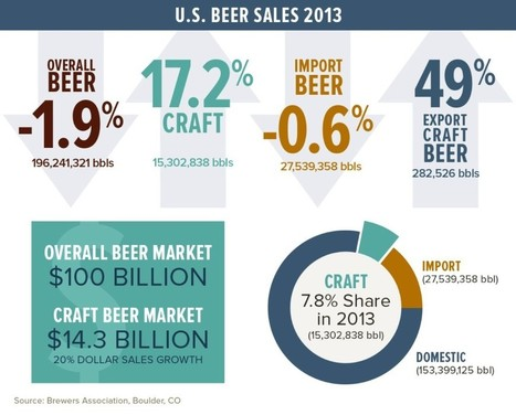 What the US craft brewing industry can teach us about marketing | Digital-News on Scoop.it today | Scoop.it