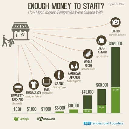 Enough Money To Start? How much money different... | Funders and Founders Notes | French startup | Scoop.it