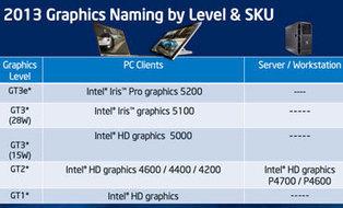 Intel Iris: More Pixels, Double 3-D Speed | Picfilt.com edit photo online | Scoop.it