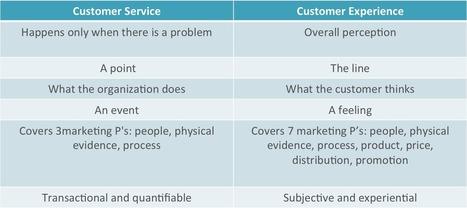 Customer Experience versus Customer Service (5 of 5)   Designing  service   Scoop.it