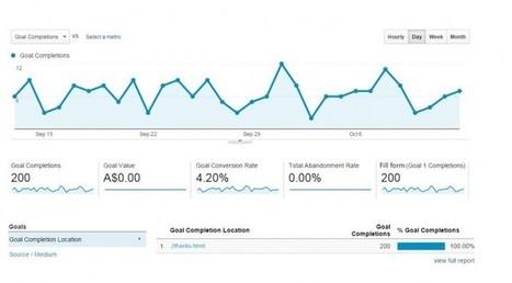 Dig Deep into Capabilities of Google Analytics | Brainwork Technologies | Digital Marketing | Scoop.it