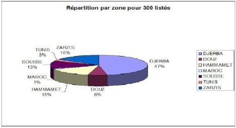 Areas for big BEZNESS TUNISIE | Facebook | تونس كما نراها | Scoop.it
