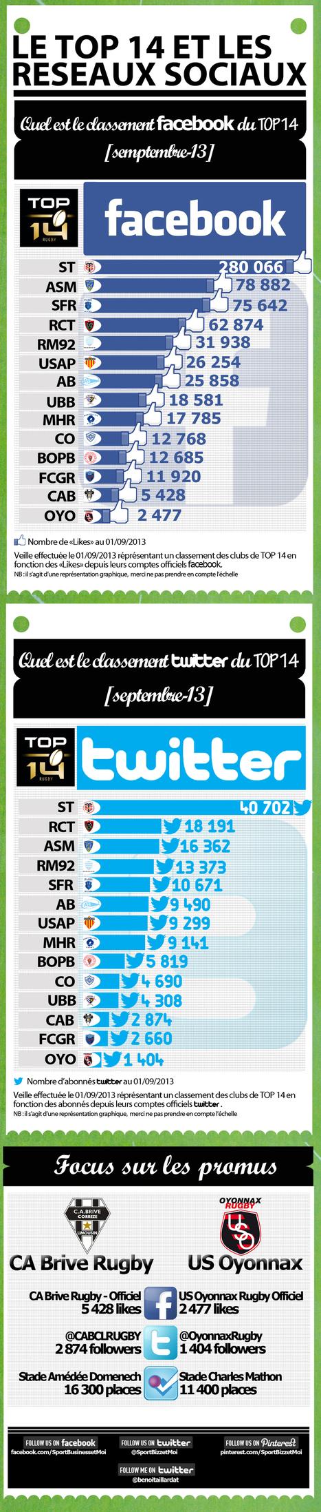 Top14, le classement sur les réseaux sociaux (septembre 2013) - SportBusinessetMoi   Le Sport Digital   Scoop.it