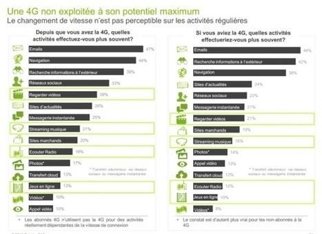 Paiement mobile, 4G : les Français peu intéressés | telco | Scoop.it