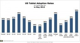 Tablet Adoption Almost Doubles in 1 Year, Now At 34% in the US | Harnessing the empowered and social consumer | Scoop.it