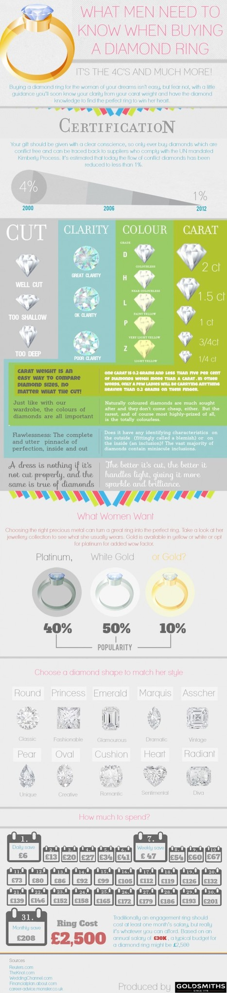 What Men need to know when Buying Diamond Ring for Women? | All Infographics | All Infographics | Scoop.it