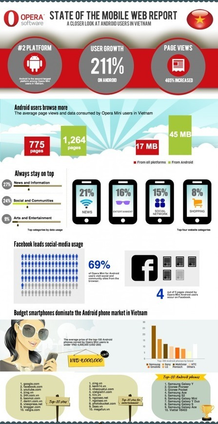Opera's numbers on Vietnam's mobile web (INFOGRAPHIC) | Vietnam ICT start-up | Scoop.it